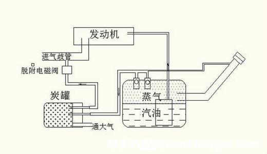 燃油蒸汽回收装置